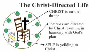 Christ Directed life